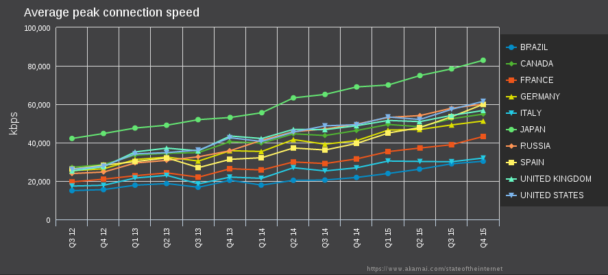 Average peak connection speed of Tor top 10 countries